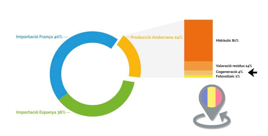 Andorra co generation energy environment