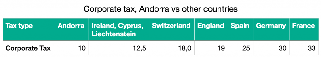 Corporation tax, Andorra and other surrounding countries